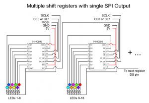 Wiring schematic for multiple shift registers with a single SPI output. Note that MOSI and CE connections at the top refer to a single SPI output. Note current limitations of register outputs compared to LEDs used and include transistors if necessary to power adequately.