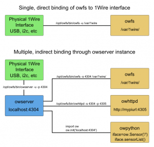 Methods of attaching to your 1Wire network: directly, or through owserver.