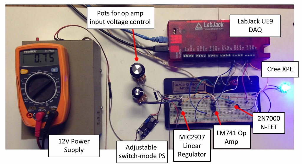 Our test setup, with the important bits labeled.