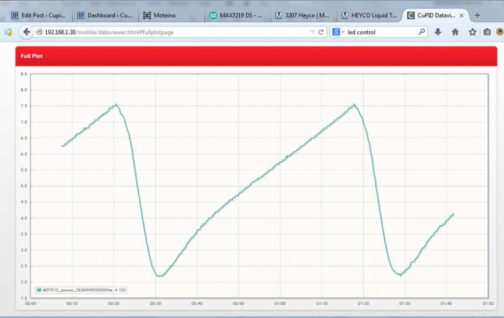Temperature cycling of our Beer Freezer with a deadband of 2C.