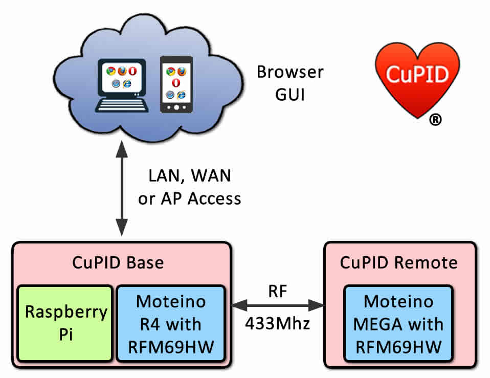 Basic CuPID Remote communications and control overview.
