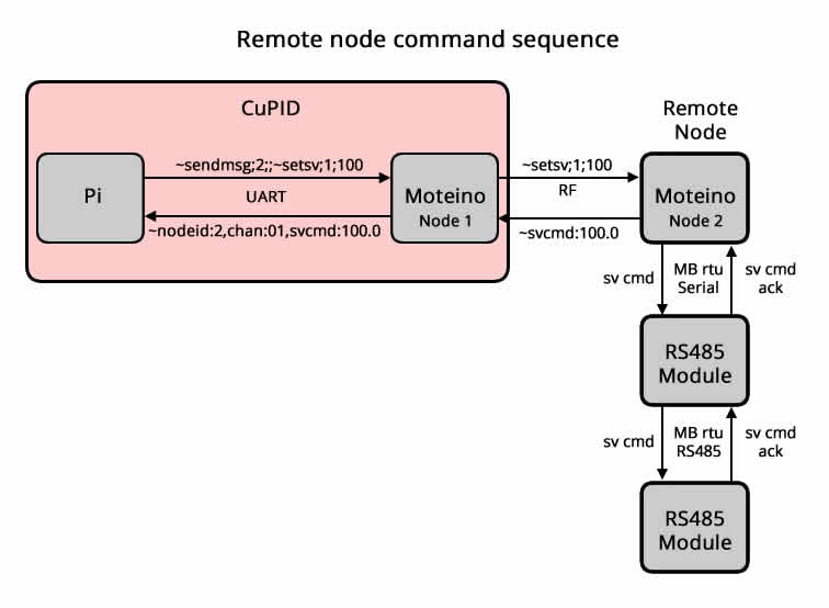 Command chain for sending and receiving acknowledgement for a command to a remote controller.